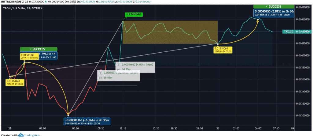 TRX/USD Price Chart