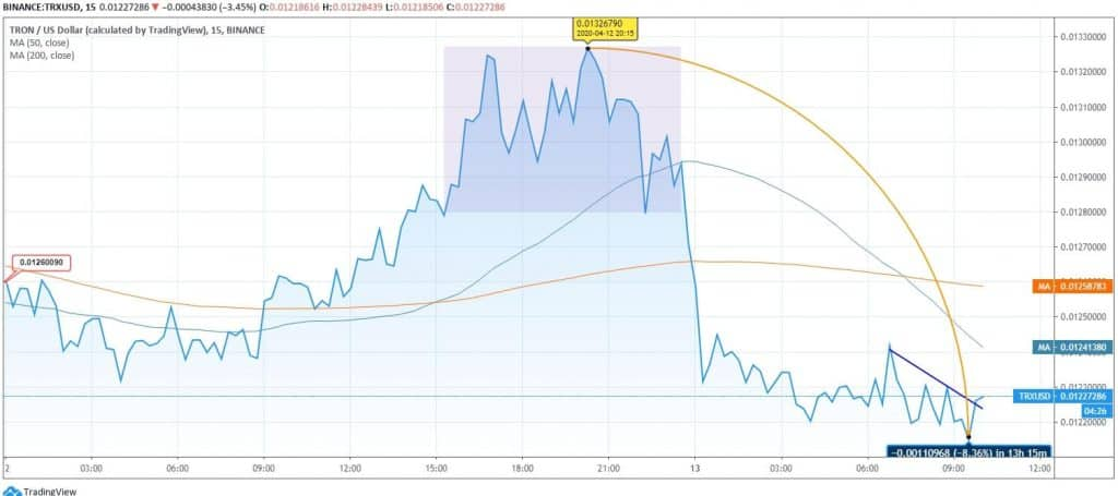 Tron (TRX) Price News